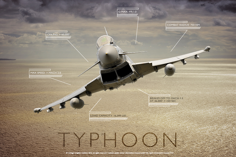 RAF Eurofighter typhoon poster image